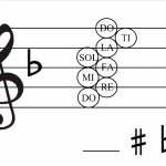 The Magic Board of SOLFEGE